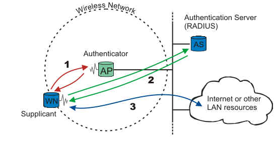 Wireless Authentication 8021X Overview